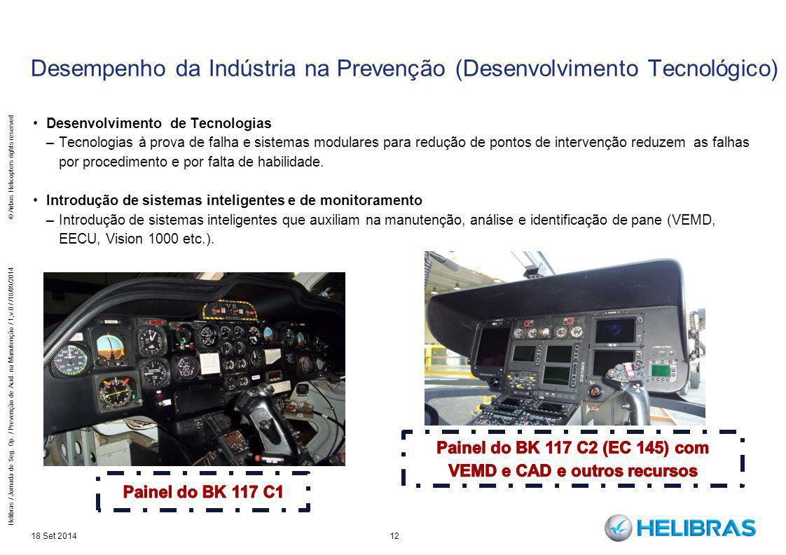 Desempenho da Indústria na Prevenção (Desenvolvimento Tecnológico)
