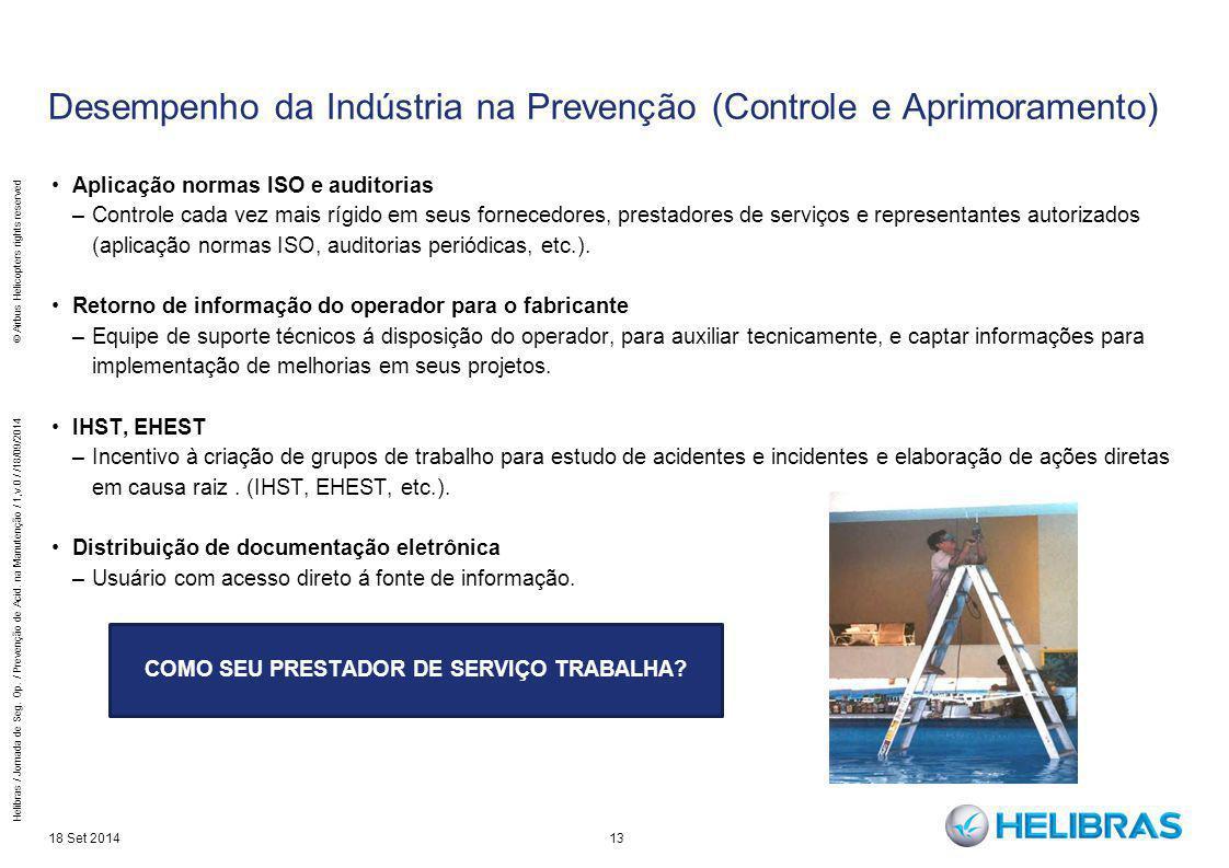 Desempenho da Indústria na Prevenção (Controle e Aprimoramento)