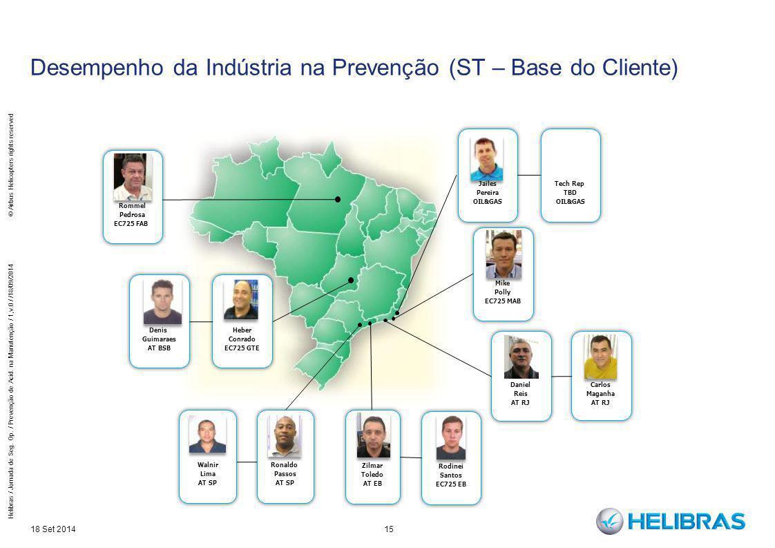 Desempenho da Indústria na Prevenção (ST – Base do Cliente)