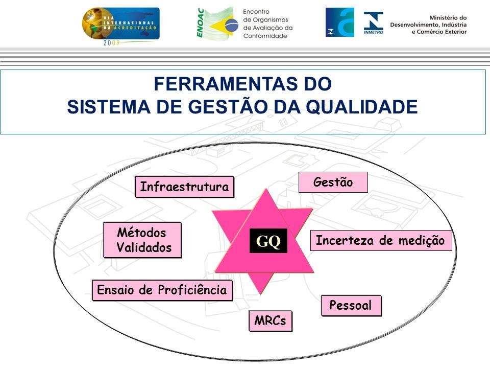 SISTEMA DE GESTÃO DA QUALIDADE Ensaio de Proficiência