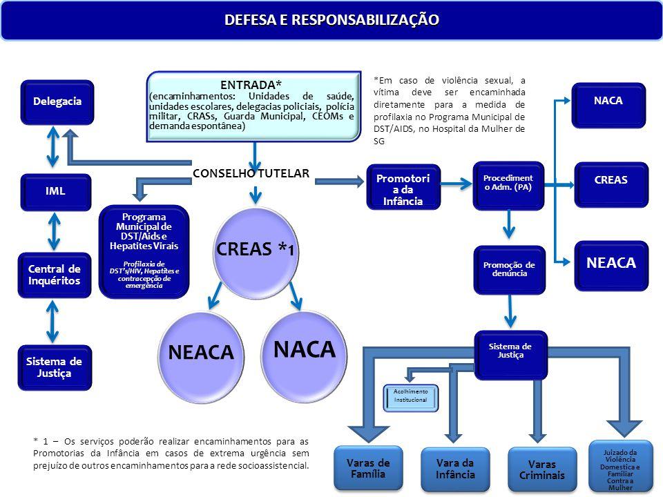 NACA NEACA CREAS *1 DEFESA E RESPONSABILIZAÇÃO NEACA ENTRADA*