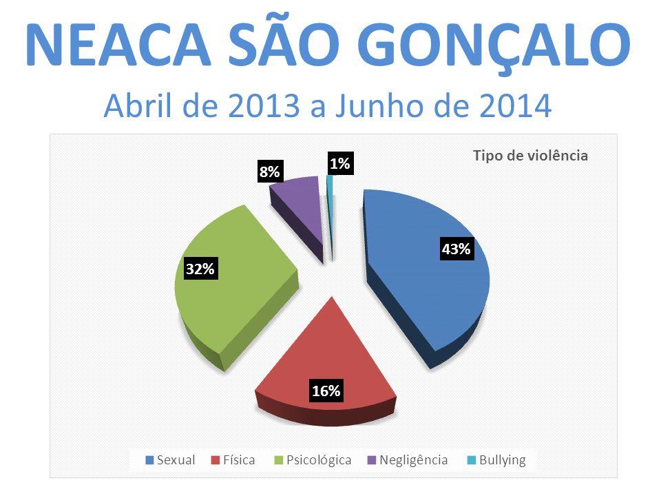 NEACA SÃO GONÇALO Abril de 2013 a Junho de 2014