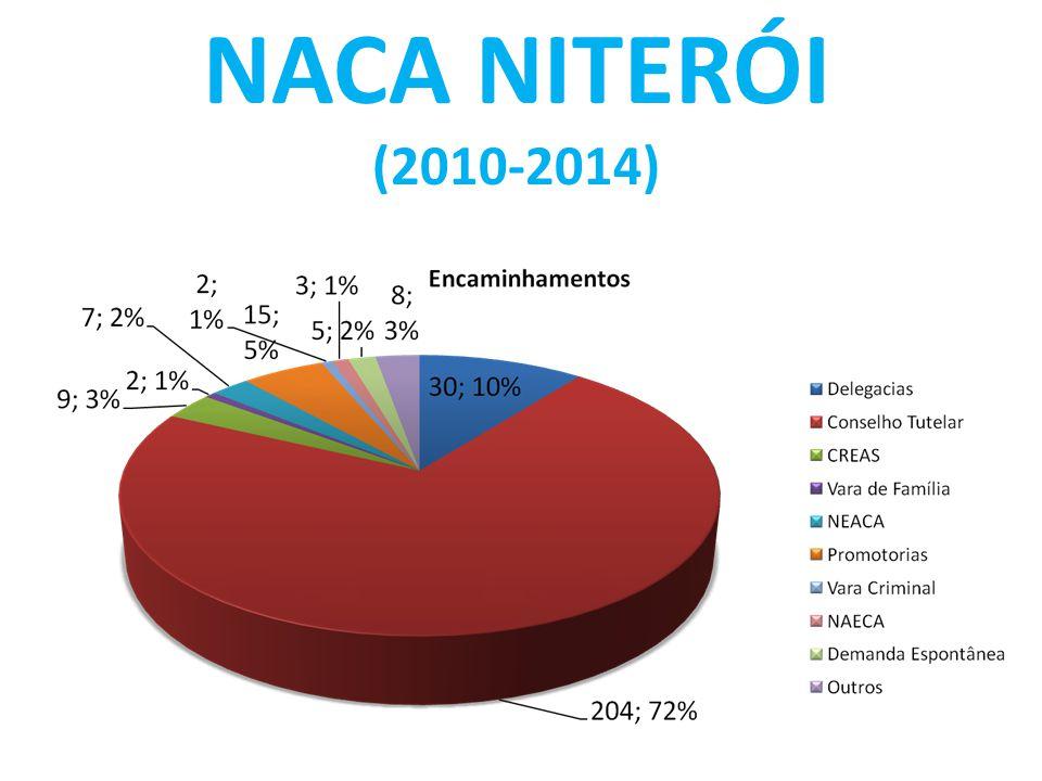 NACA NITERÓI (2010-2014)