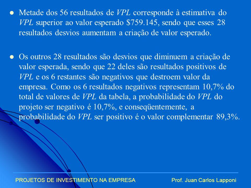 Metade dos 56 resultados de VPL corresponde à estimativa do VPL superior ao valor esperado $759.145, sendo que esses 28 resultados desvios aumentam a criação de valor esperado.