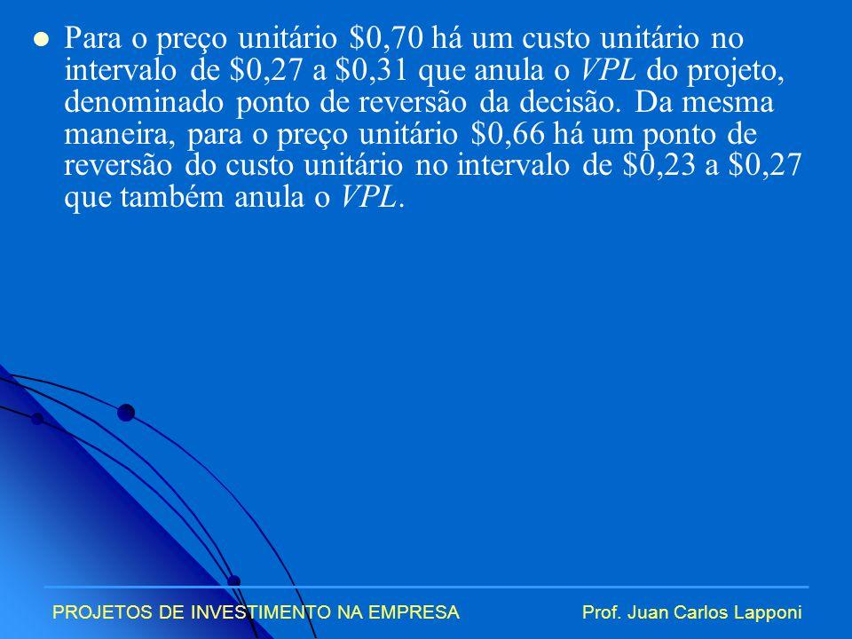 Para o preço unitário $0,70 há um custo unitário no intervalo de $0,27 a $0,31 que anula o VPL do projeto, denominado ponto de reversão da decisão. Da mesma maneira, para o preço unitário $0,66 há um ponto de reversão do custo unitário no intervalo de $0,23 a $0,27 que também anula o VPL.