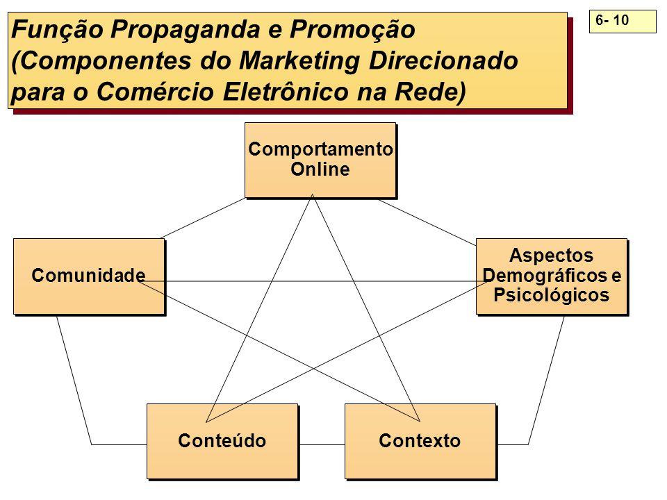 Função Propaganda e Promoção (Componentes do Marketing Direcionado para o Comércio Eletrônico na Rede)