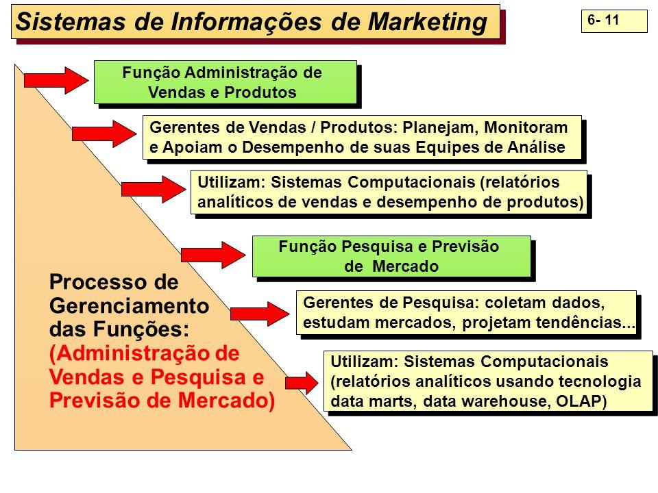 Sistemas de Informações de Marketing