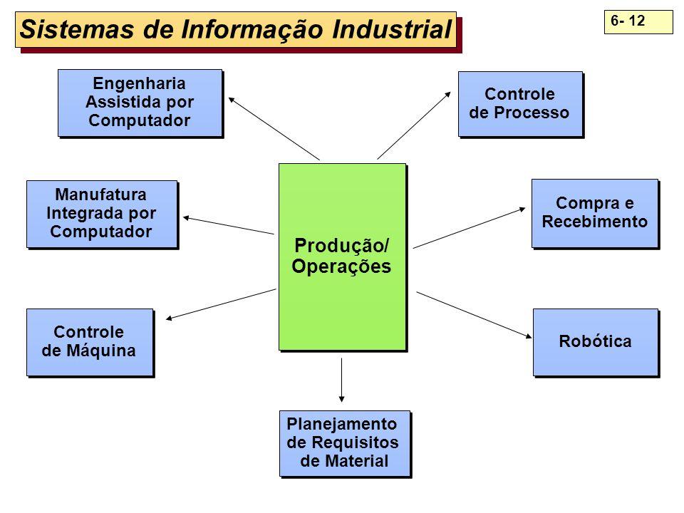 Sistemas de Informação Industrial