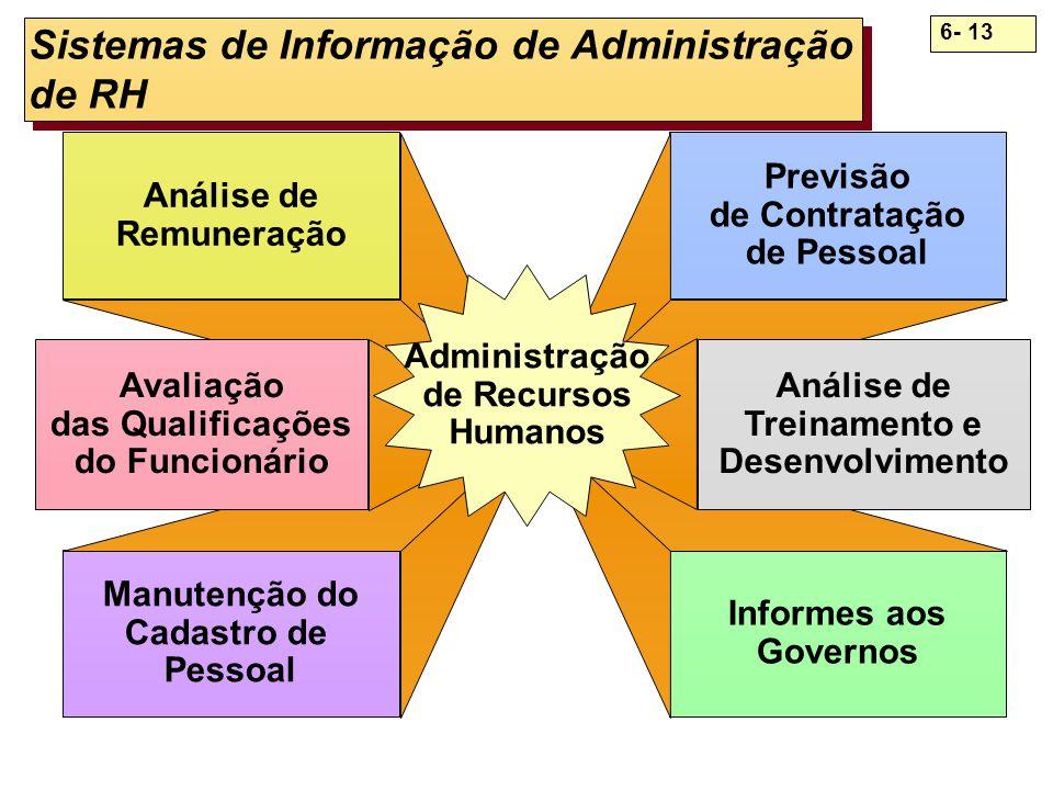 Sistemas de Informação de Administração de RH