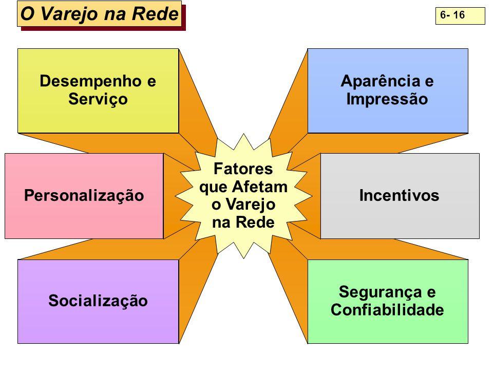 O Varejo na Rede Desempenho e Serviço Socialização Aparência e