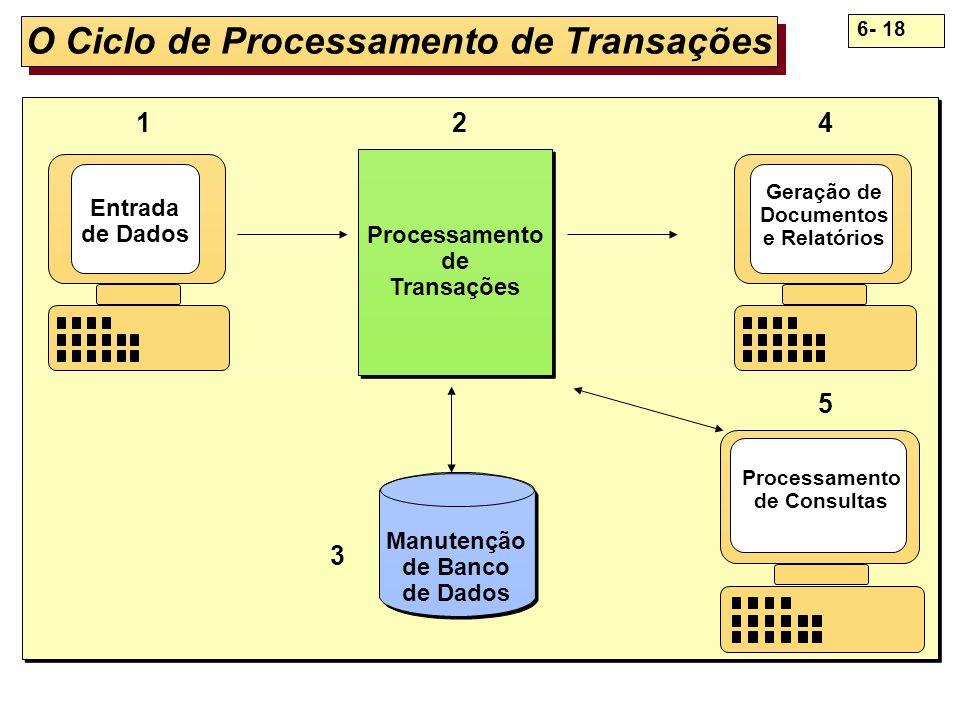O Ciclo de Processamento de Transações