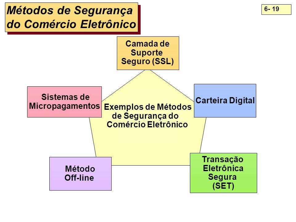 Métodos de Segurança do Comércio Eletrônico