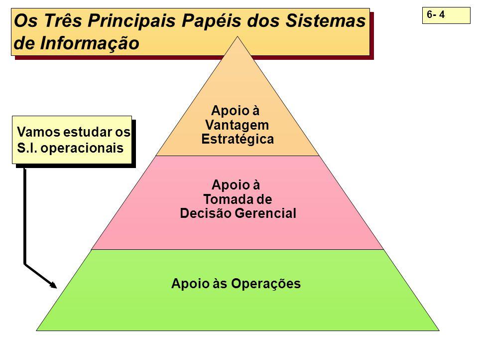 Os Três Principais Papéis dos Sistemas de Informação