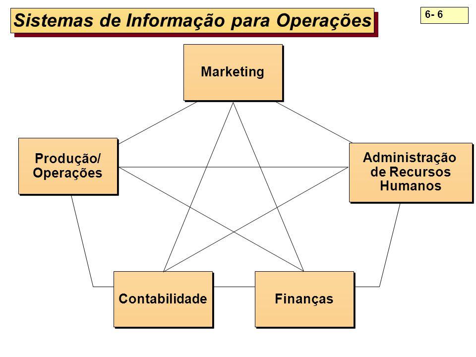 Sistemas de Informação para Operações