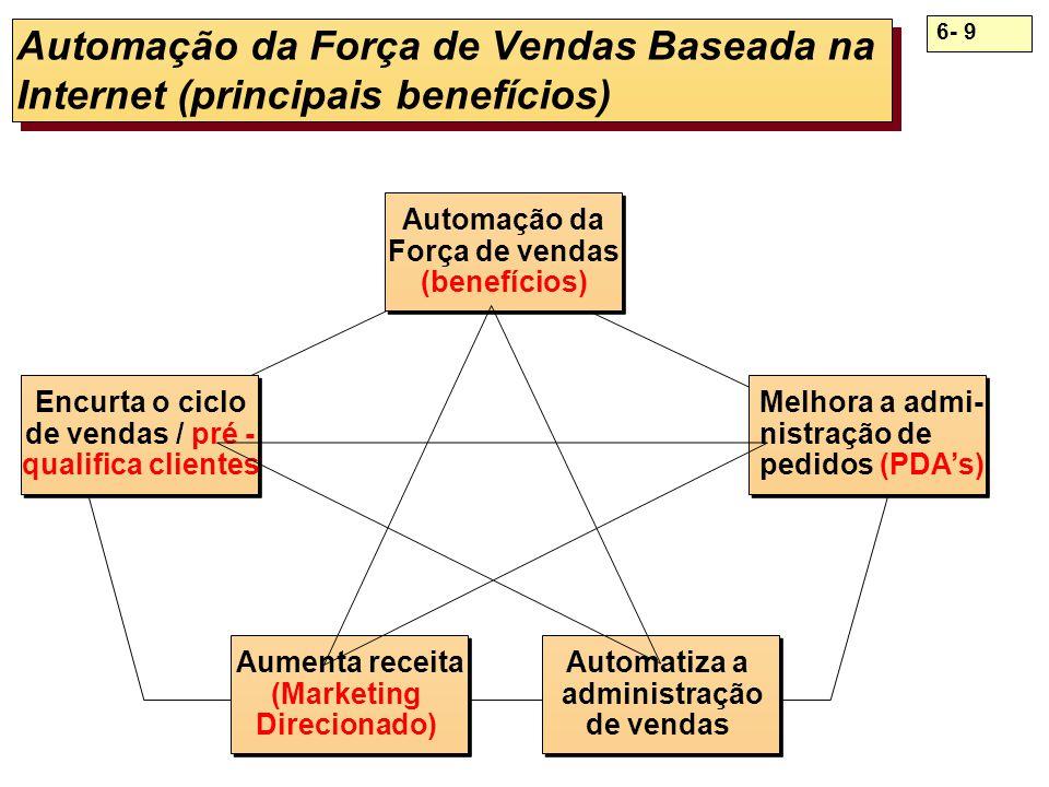 Automação da Força de Vendas Baseada na Internet (principais benefícios)