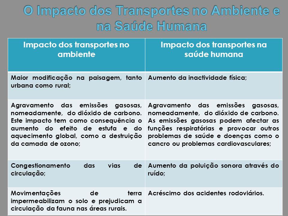 O Impacto dos Transportes no Ambiente e na Saúde Humana