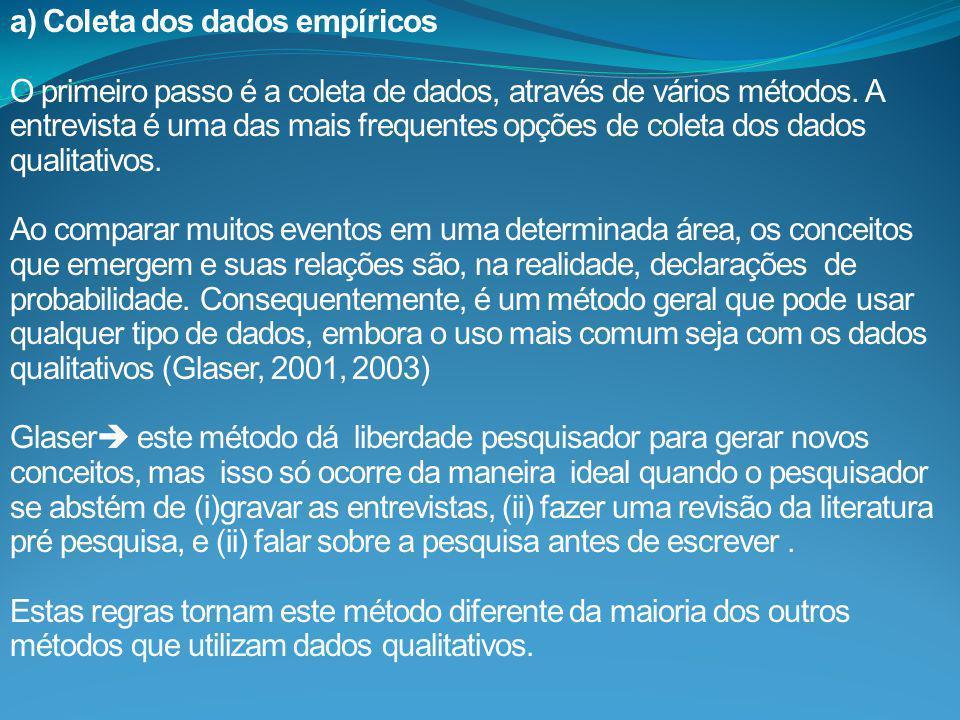 a) Coleta dos dados empíricos