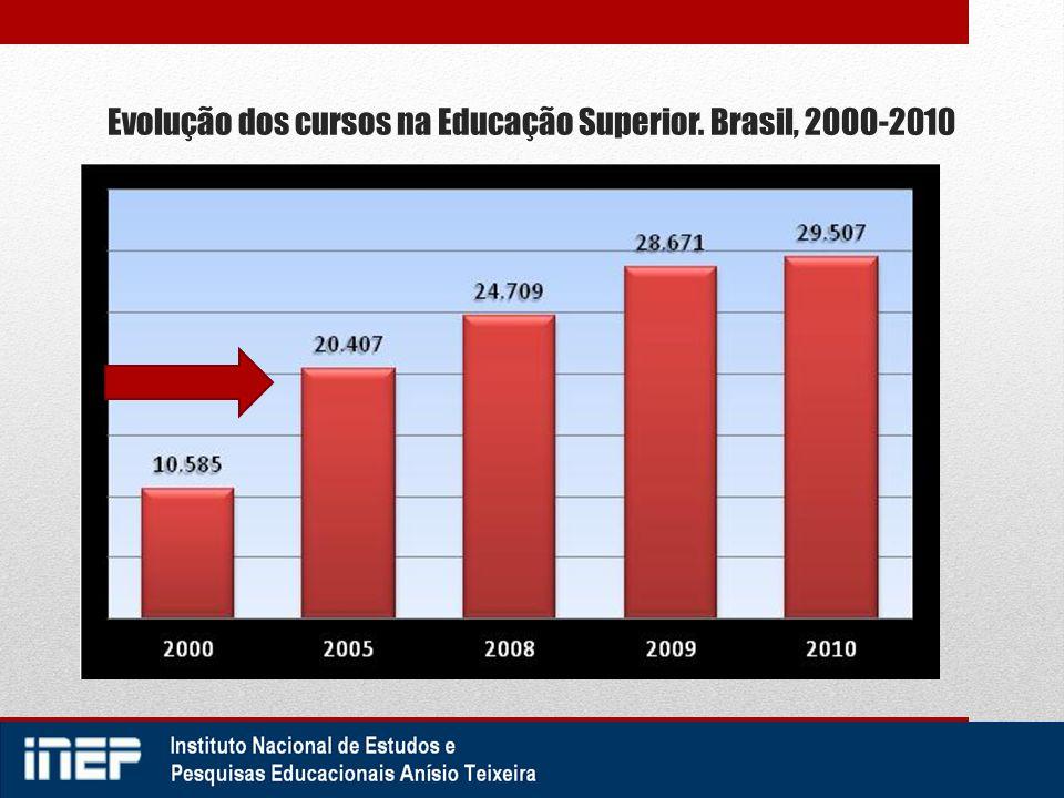 Evolução dos cursos na Educação Superior. Brasil, 2000-2010