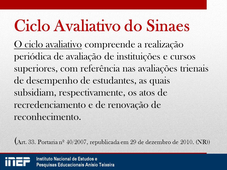 Ciclo Avaliativo do Sinaes