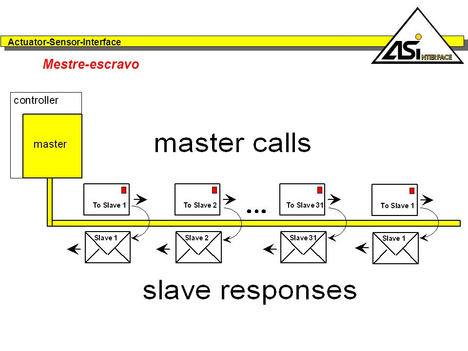 Mestre-escravo The AS-Interface system contains one master and up to 31 slaves. Communications between master and slaves runs cyclically: