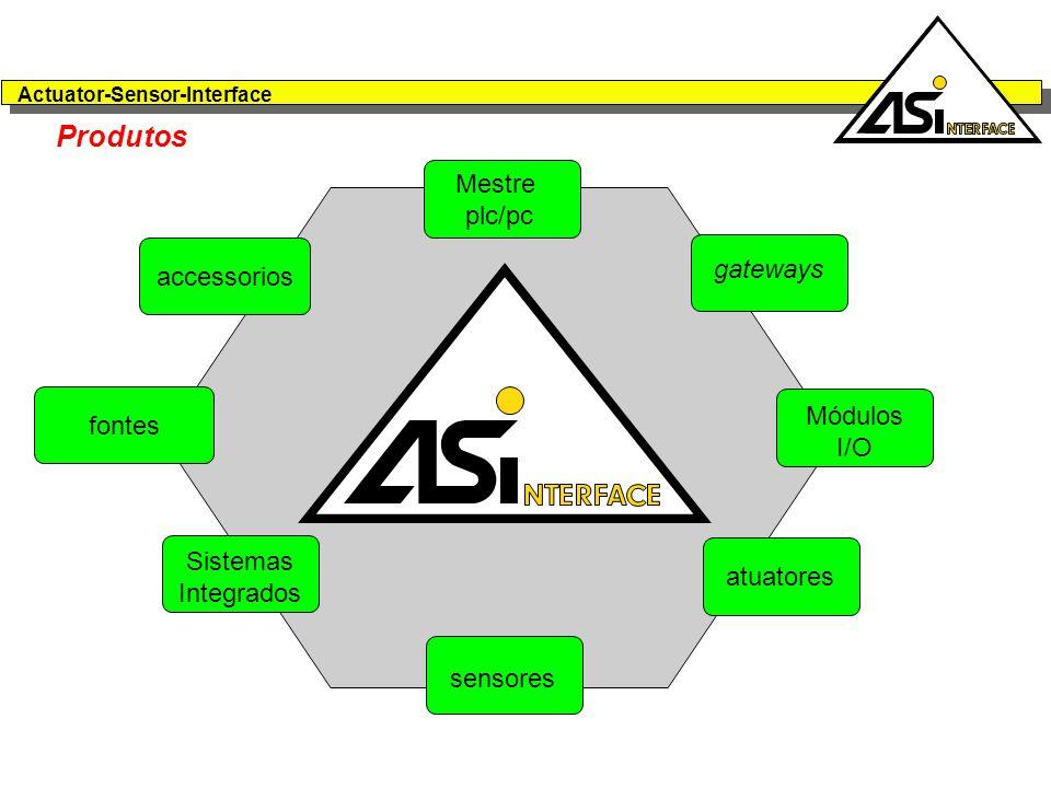 Produtos Mestre plc/pc gateways accessorios Módulos I/O fontes