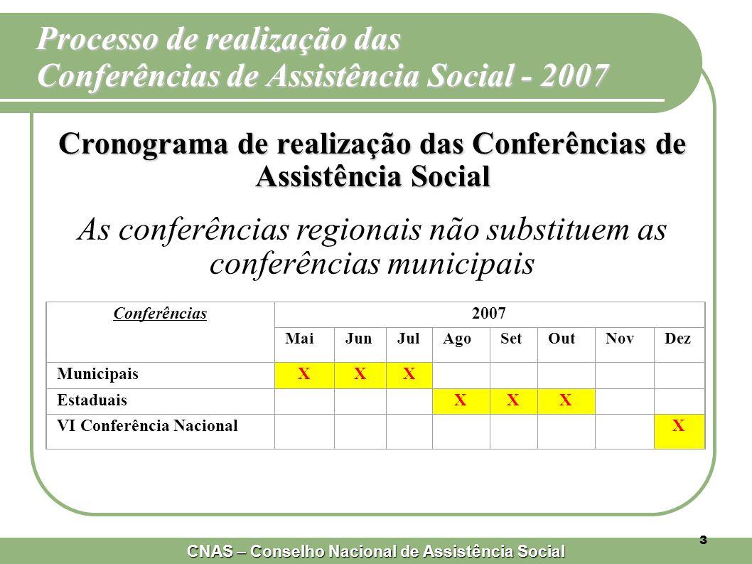 Processo de realização das Conferências de Assistência Social - 2007