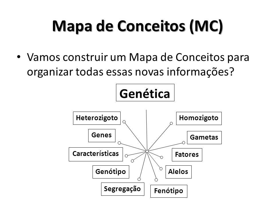 Mapa de Conceitos (MC) Genética