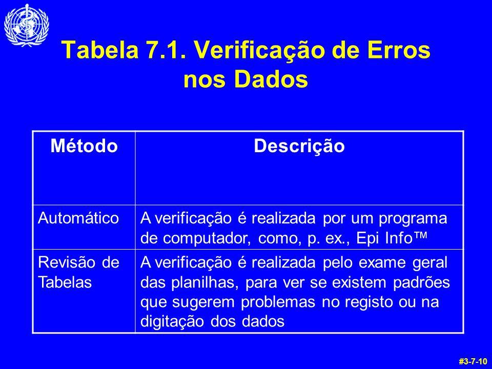 Tabela 7.1. Verificação de Erros nos Dados