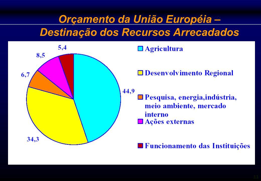 Orçamento da União Européia – Destinação dos Recursos Arrecadados