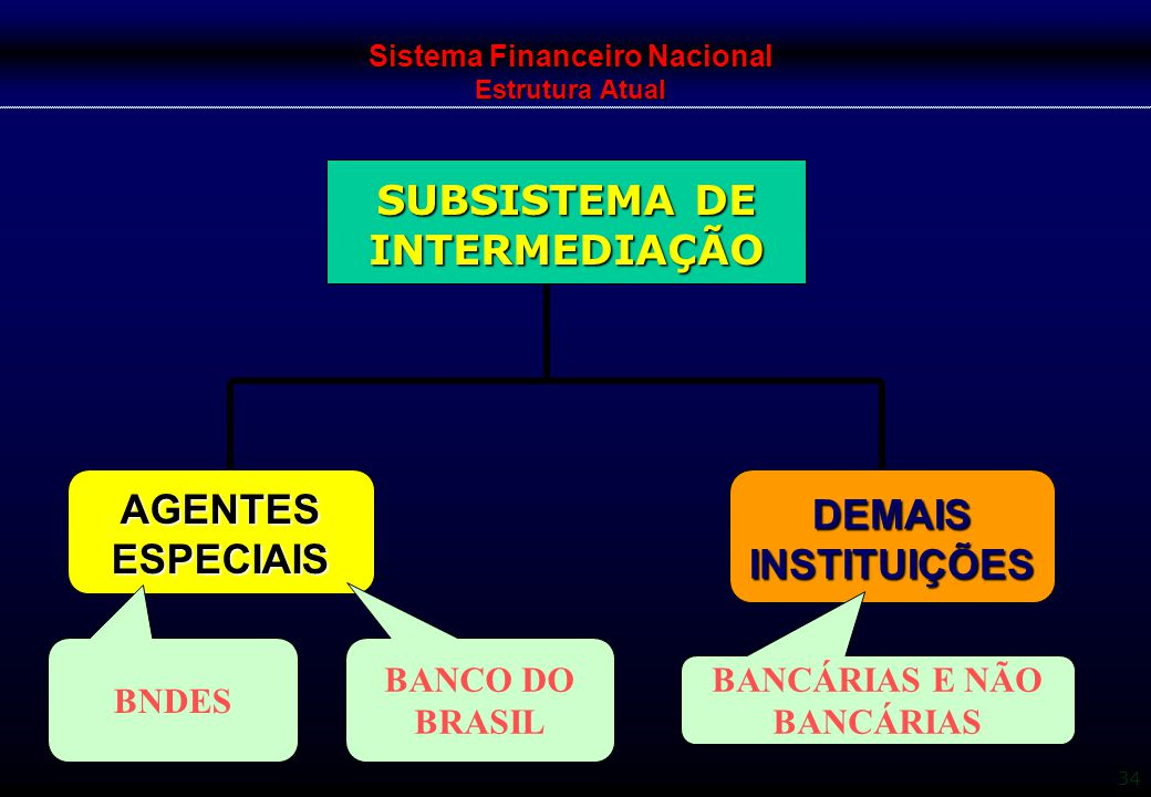 Sistema Financeiro Nacional Estrutura Atual