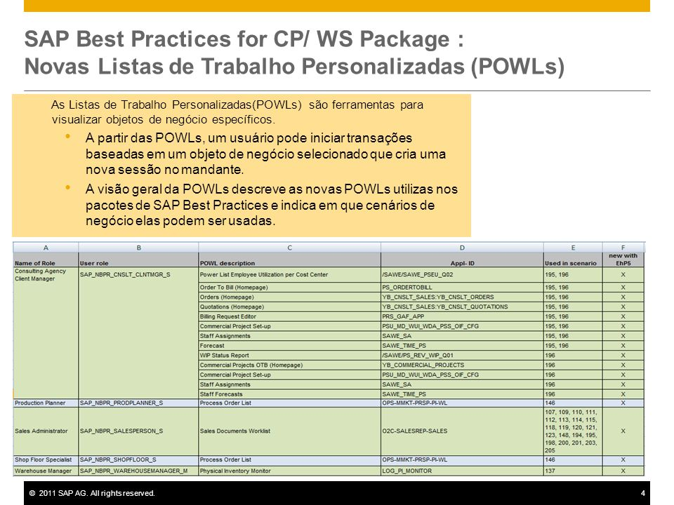 SAP Best Practices for CP/ WS Package : Novas Listas de Trabalho Personalizadas (POWLs)
