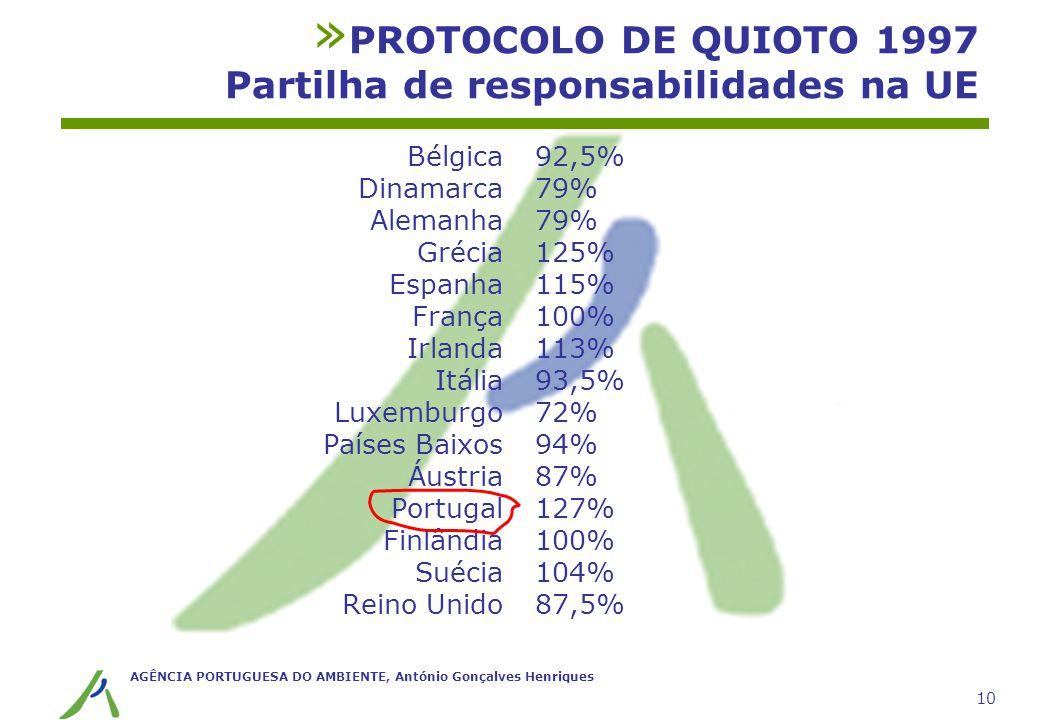 PROTOCOLO DE QUIOTO 1997 Partilha de responsabilidades na UE
