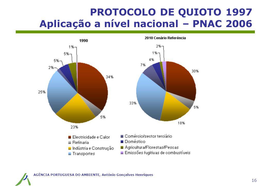 PROTOCOLO DE QUIOTO 1997 Aplicação a nível nacional – PNAC 2006