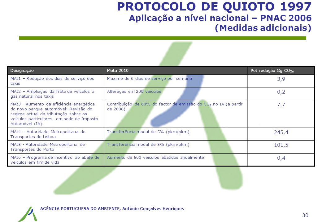 PROTOCOLO DE QUIOTO 1997 Aplicação a nível nacional – PNAC 2006 (Medidas adicionais)