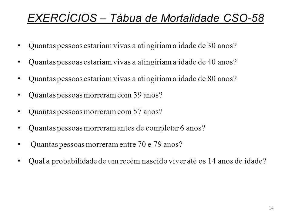 EXERCÍCIOS – Tábua de Mortalidade CSO-58