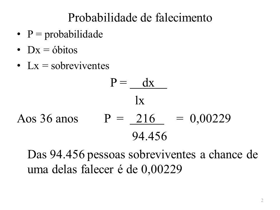 Probabilidade de falecimento