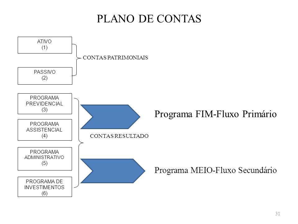 PLANO DE CONTAS Programa FIM-Fluxo Primário
