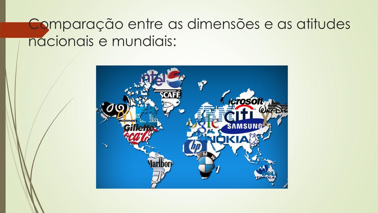Comparação entre as dimensões e as atitudes nacionais e mundiais:
