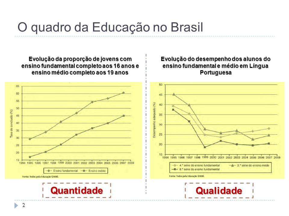 O quadro da Educação no Brasil