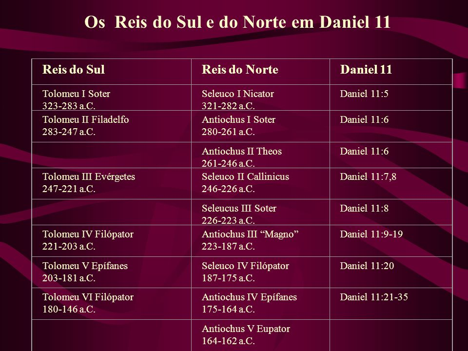 Os Reis do Sul e do Norte em Daniel 11
