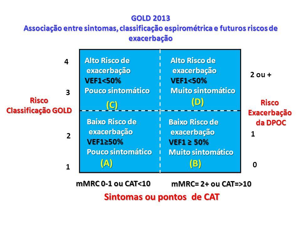 (C) (A) Sintomas ou pontos de CAT Recomendações GOLD - 2011