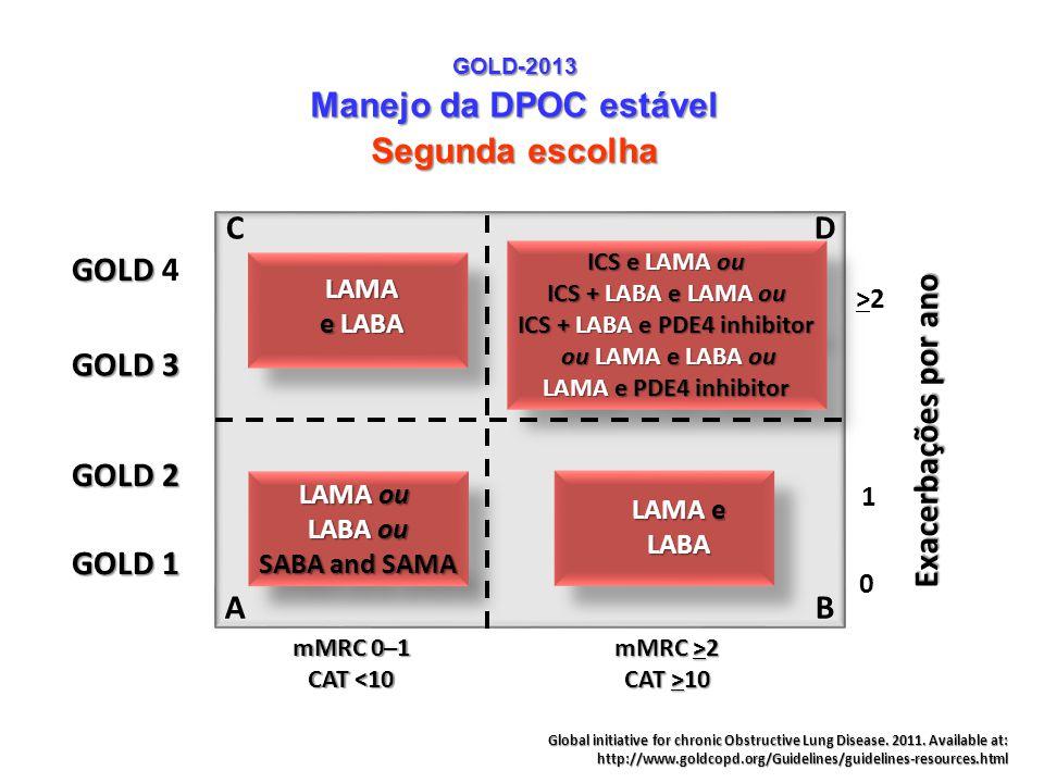 ICS + LABA e PDE4 inhibitor ou LAMA e LABA ou