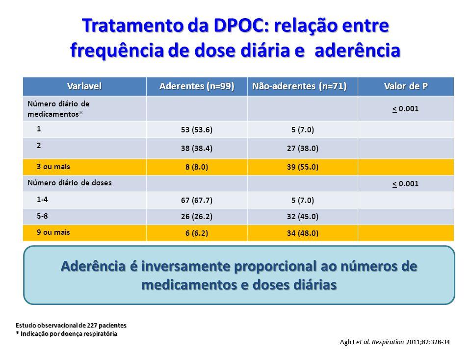 Tratamento da DPOC: relação entre frequência de dose diária e aderência