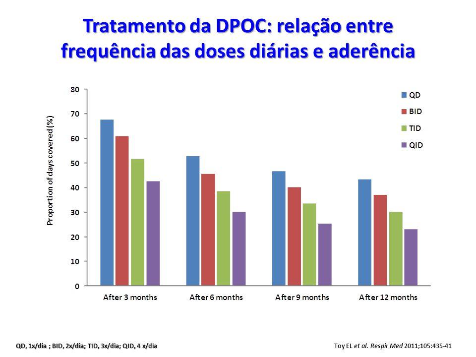 Tratamento da DPOC: relação entre frequência das doses diárias e aderência