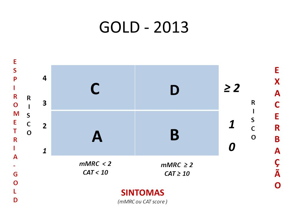 GOLD - 2013 C B A D ≥ 2 1 E XA CERBAÇÃO SINTOMAS 4 3 2 1 E S P I R O M