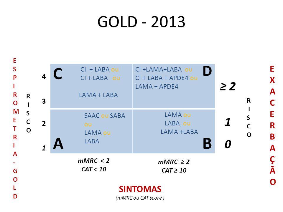 GOLD - 2013 C A B D ≥ 2 1 E XA CERBAÇÃO SINTOMAS 4 3 2 1 E S P I R O M
