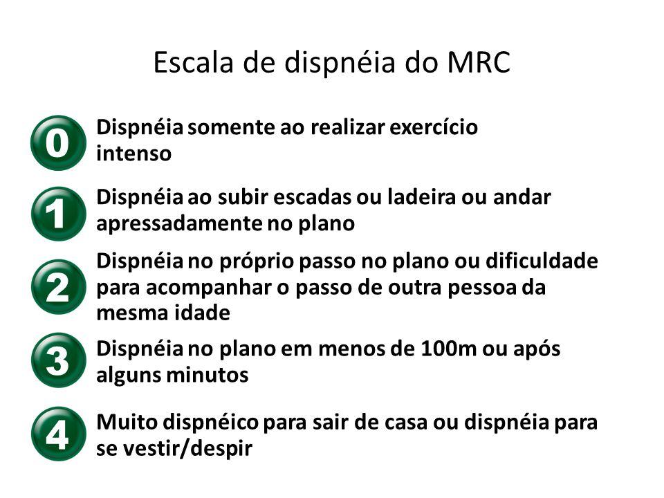 Escala de dispnéia do MRC