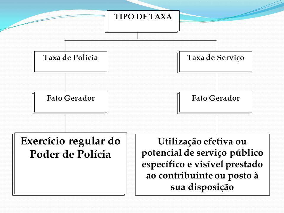 Exercício regular do Poder de Polícia