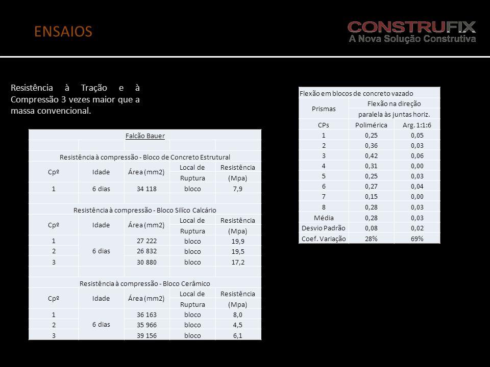 ENSAIOS Resistência à Tração e à Compressão 3 vezes maior que a massa convencional. Flexão em blocos de concreto vazado.