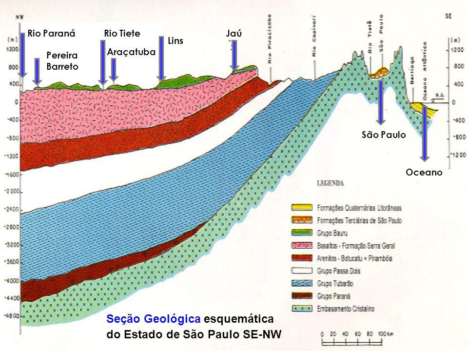 Seção Geológica esquemática do Estado de São Paulo SE-NW